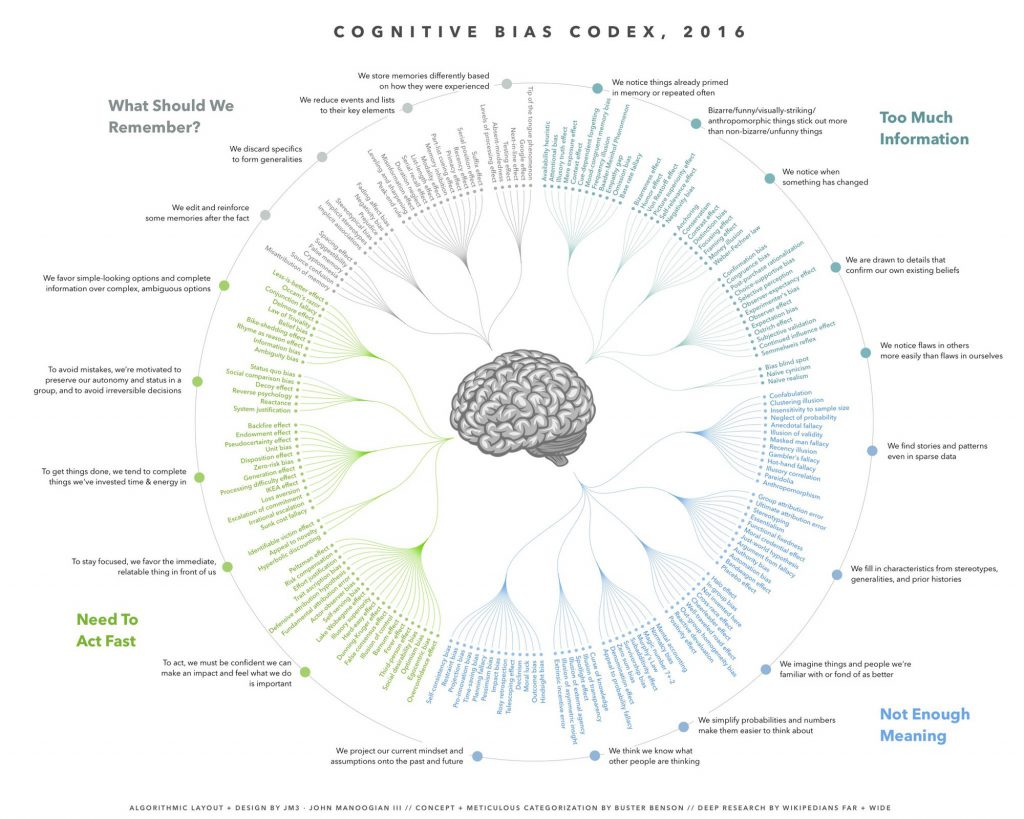 overivew of cognitive biases